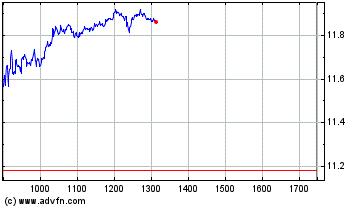Plus de graphiques de la Bourse Crédit Agricole
