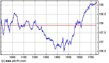 Plus de graphiques de la Bourse Air Liquide
