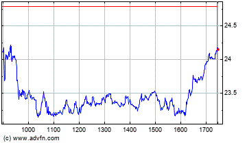 Plus de graphiques de la Bourse Alstom