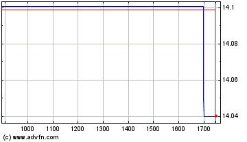 Plus de graphiques de la Bourse Blue