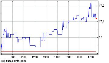 Plus de graphiques de la Bourse JC Decaux SA.