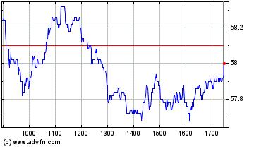 Plus de graphiques de la Bourse Edenred