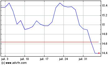 Plus de graphiques de la Bourse Engie