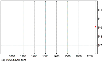 Plus de graphiques de la Bourse Technipfmc Plc Com USD1