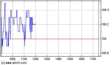 Plus de graphiques de la Bourse GTT