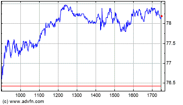 Plus de graphiques de la Bourse Legrand SA Eur4