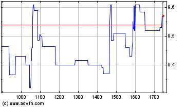 Plus de graphiques de la Bourse Maisons DU Monde