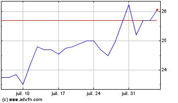 Plus de graphiques de la Bourse Manitou Bf