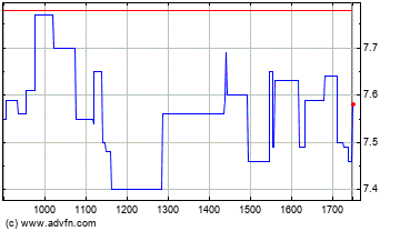 Click Here for more Artprice Com Charts.
