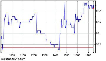 Plus de graphiques de la Bourse Eurazeo Se