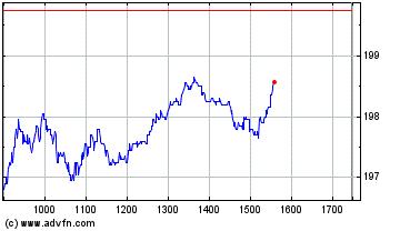 Plus de graphiques de la Bourse Pernod Ricard