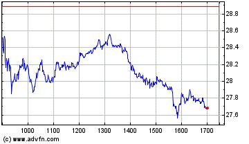 Plus de graphiques de la Bourse Veolia