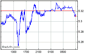 Euro - Reais Bresilien Graphique Intraday