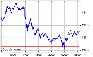 Dollar US - Yen Japonais Graphique Intraday