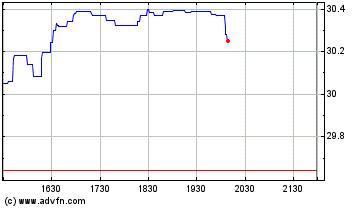 Plus de graphiques de la Bourse Axa (QX)