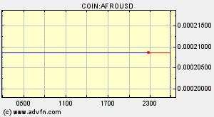 0 00000001 Dur Btc Buy Durer Coin Gift 1700 Free Dollars