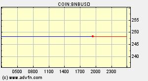 Binance Coin (BNB) Vue d'ensemble - Graphiques, marchés