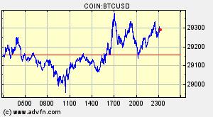 Bitcoin (BTC) Vue d'ensemble - Graphiques, marchés