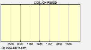COIN:CHIPSUSD