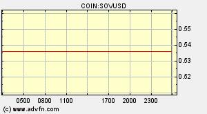 Sovereign Coin Sov Vue D Ensemble Graphiques Marchu00e9s Actualitu00e9s Discussion Et Convertisseur