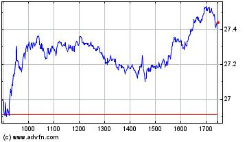 Plus de graphiques de la Bourse AXA