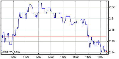 Intraday Stock Chart
