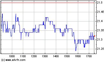 Plus de graphiques de la Bourse Rubis