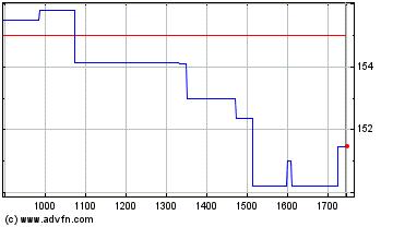 Plus de graphiques de la Bourse Siemens