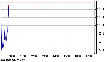 Plus de graphiques de la Bourse Schneider Electric