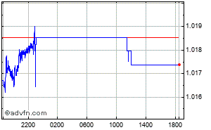 Franc Suisse - Euro Graphique Intraday