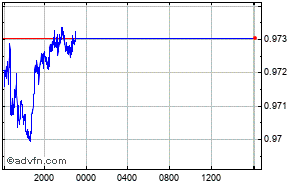 Euro - Franc Suisse Graphique Intraday