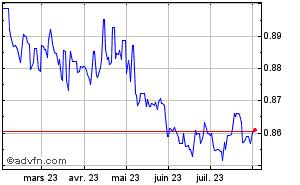 Convertir Euros Contre Livre Sterling