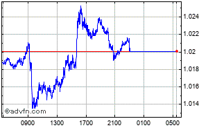 Euro - Dollar US Graphique Intraday