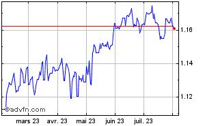 Convertir Livre Sterling Contre Euro