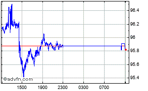 Livre Sterling - Roupie Indienne Graphique Intraday