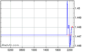 Dollar US - Dollar Australien Graphique Intraday