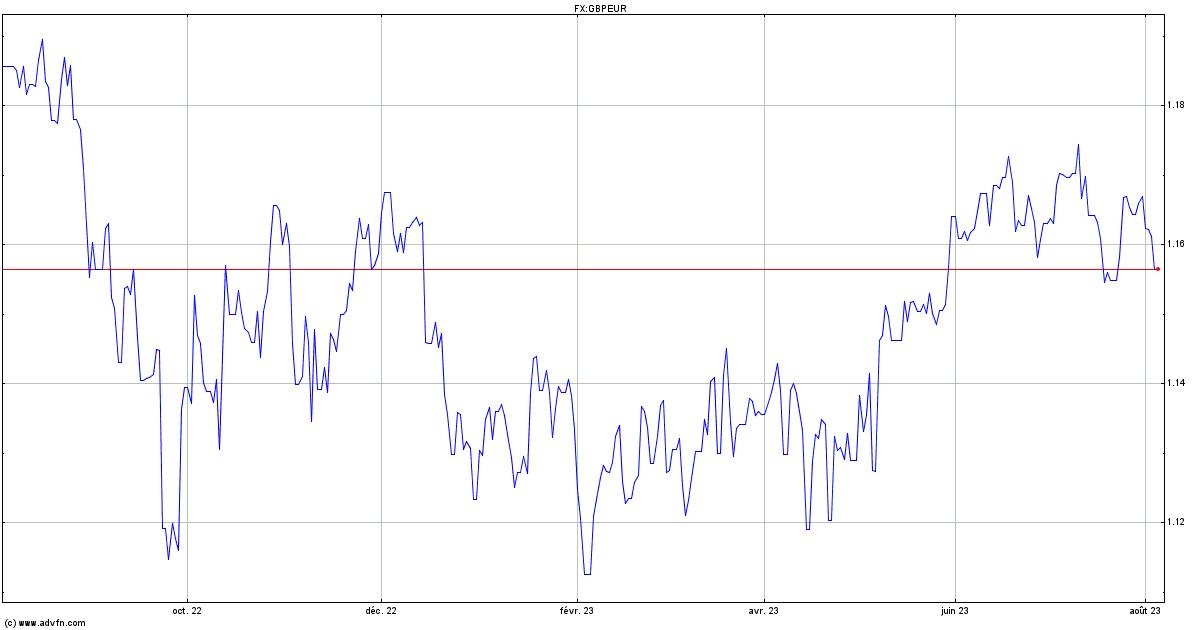 Graphique Dynamique Sterling vs Euro - GBPEUR | ADVFN
